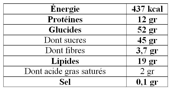 Valeurs nutritionnelles galette