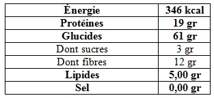 Analyse nutritionnelle pâtes chanvre