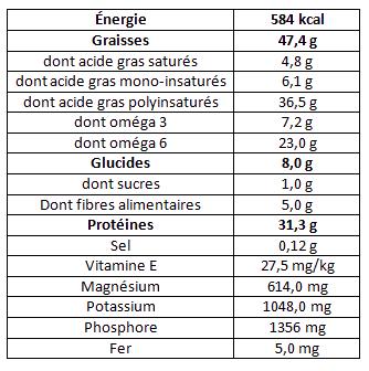Tableau nutritionnel graines de chanvre décortiquées